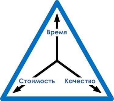 Треугольник приоритетов при выборе собрать ПК или купить готовый